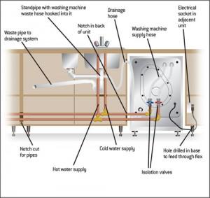 washing machine drain hose installation