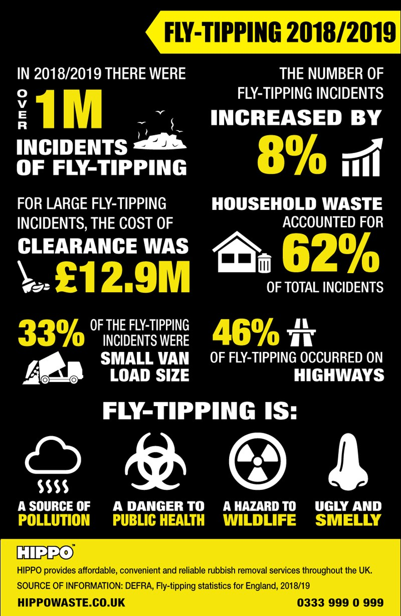 HIPPO England Fly Tipping Statistics 2018 2019 Infographic